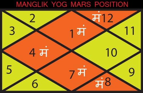 Manglik yog in horoscope