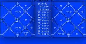 Kundli free english in match making