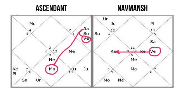 break up in relationship as per astrology