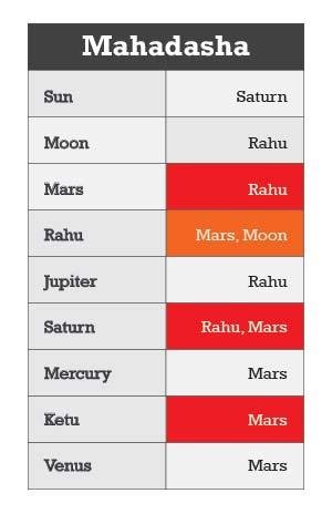 Mahadasha - Mahadasha in astrology - Major Period for Planets