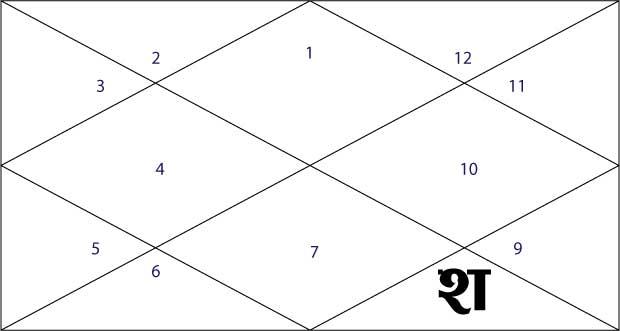 Saturn in Horoscope | Saturn in Kundali | Saturn in Astrology