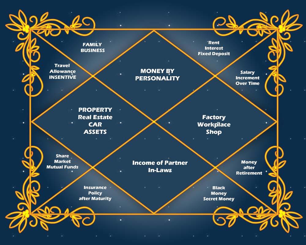Wealth Horoscope - Finance Horoscope - Money by Horoscope
